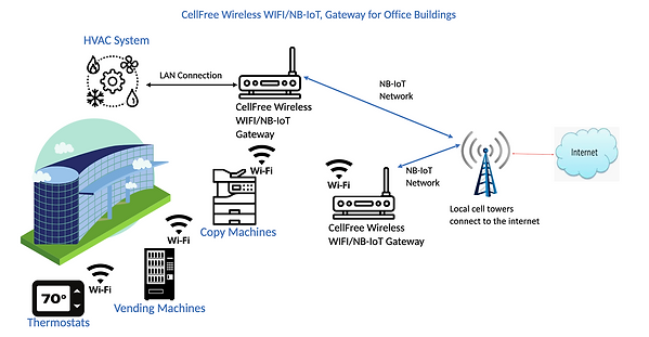 WIFI to cellular gateway
