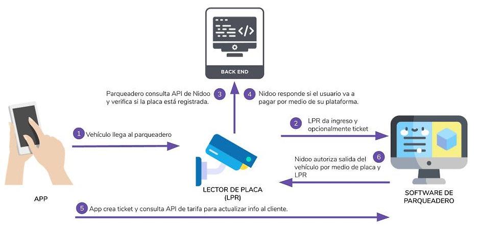 Comunicación con LPR.jpg