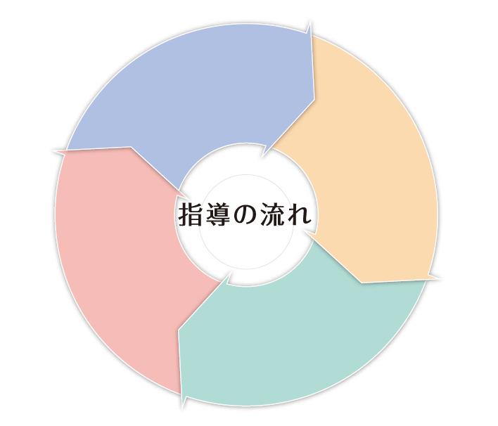 サイクルのイメージ