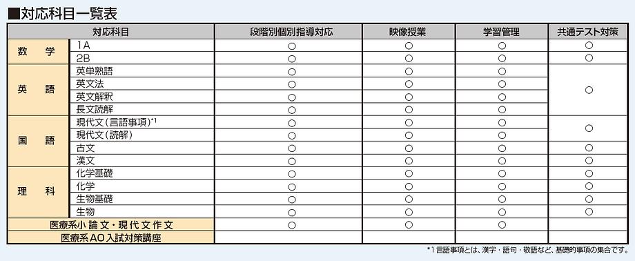対応科目一覧表