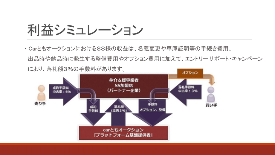 CarともオークションSS様向けご案内資料(PPT)-17.png