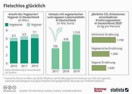 https-::www.heise.de:hintergrund:Statist