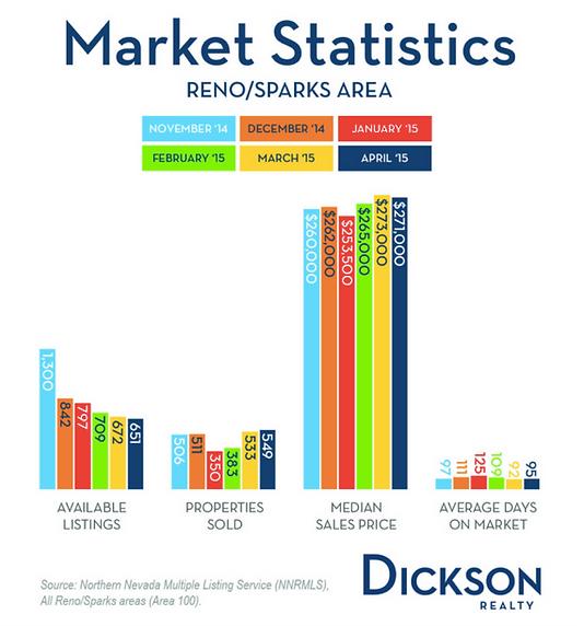 Reno Home Statistics
