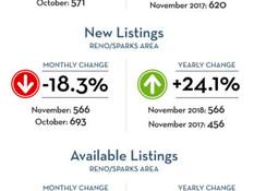 December Market Profile for Reno/Sparks