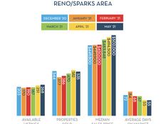 Active vs Sold - Reno/Sparks, NV