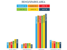 Reno-Sparks Home Market Stays Strong
