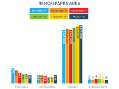 Reno/Sparks Median Price Up 17.6% from last year.
