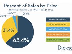 Reno homes under $300,000 still selling strong