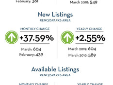 Not the frenzy of 2018, but Reno real estate market holding strong.