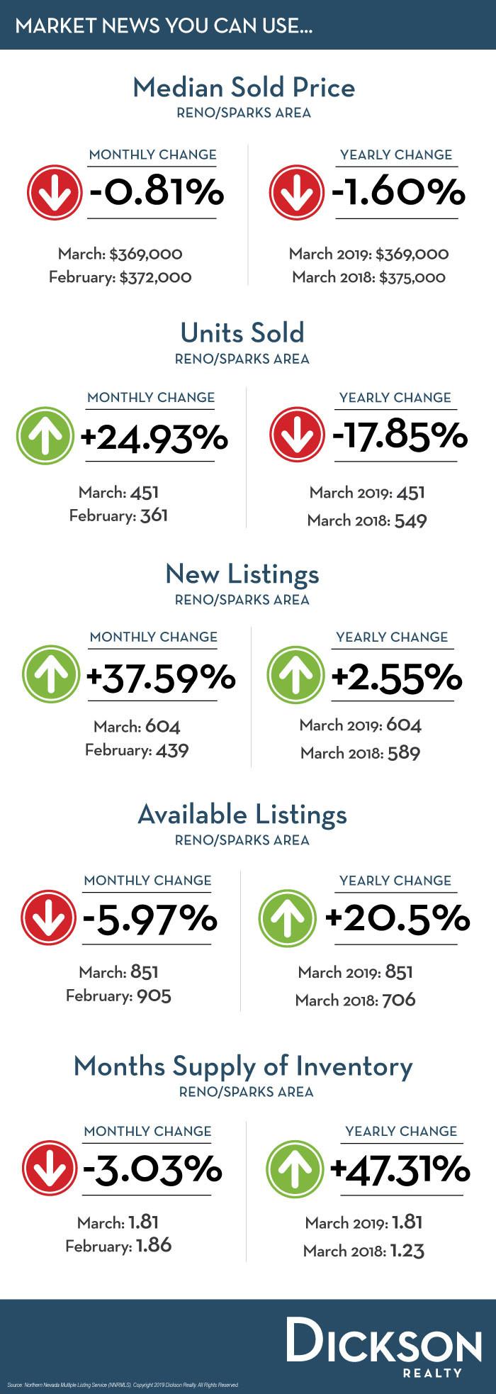 Reno Real Estate Market News April 2019