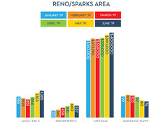 Reno/Sparks Home Market at a Glance.