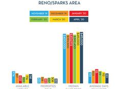 Median Reno/Sparks Home Price steady at $415k
