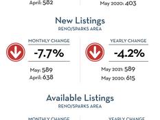 June 2021 Reno/Sparks Market Update