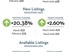 March market numbers were impressive