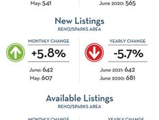Market Profile Report - Reno/Sparks - July 2021