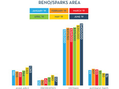 Highest median home price ever recorded in Reno/Sparks - expected to rise even more.