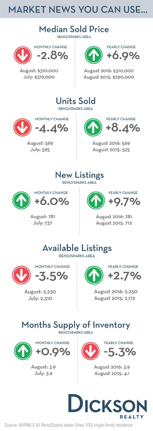 Reno Real Estate Market