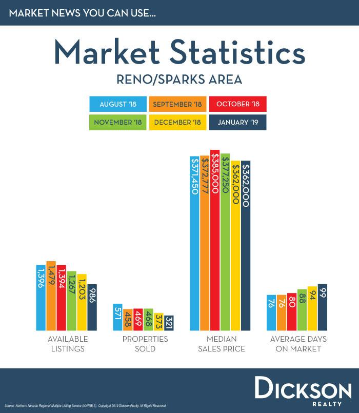 Reno/Sparks Market Data February 2019