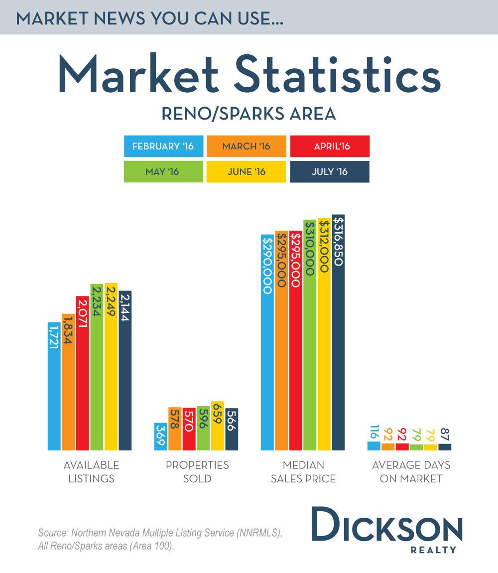 Reno Home Prices