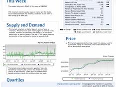 Reno's median home price at $389,900