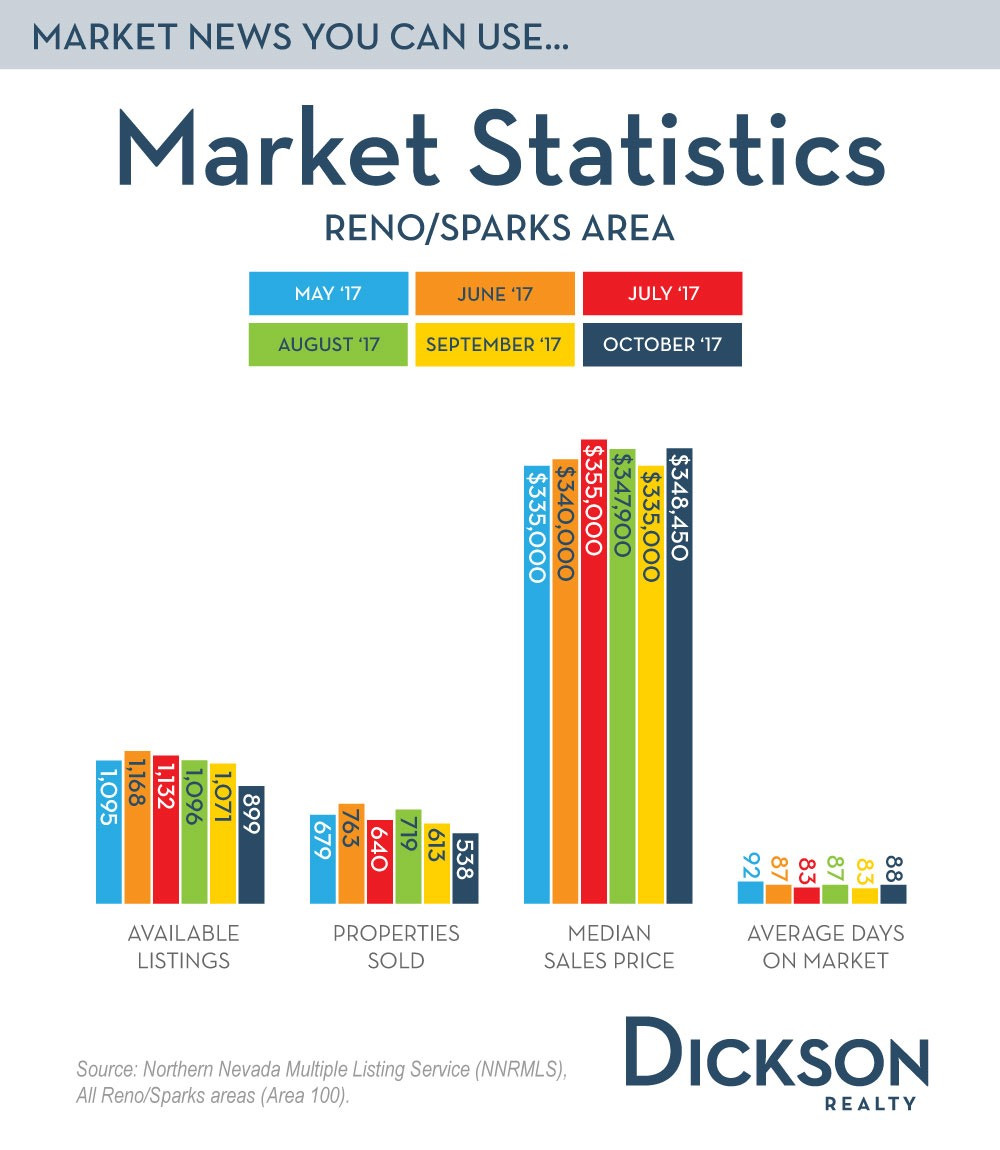 Reno and Sparks Housing Stats