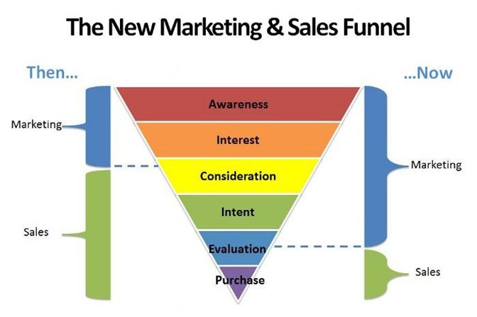 Sales-Funnel-Model