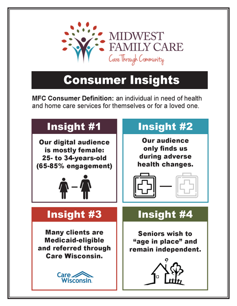 Care Insights