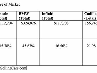 Lincoln Motor Company: Digital Media Analysis