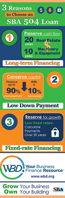 wbd-504loan-smallbusiness-infographic.pn