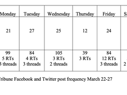 Chicago Tribune: Weekly Snapshot of Social Media Posts and Digital Coverage