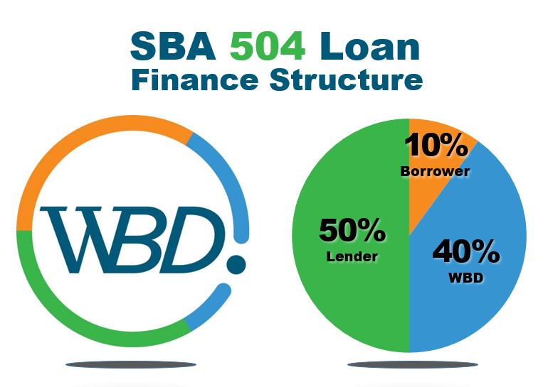 wbd-504-process-chart.png