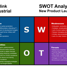 Blink Industrial SWOT