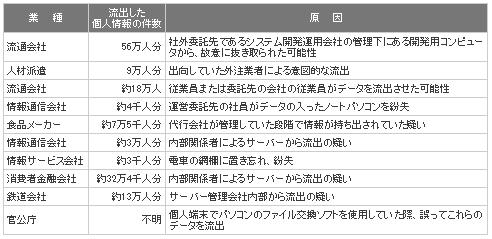 最近の情報漏洩事件 セコムトラスト株式会社情報漏洩防止サイトより.png