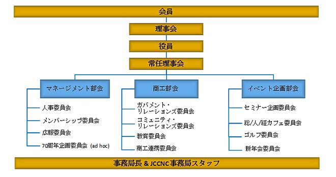 JCCCNC chart JP.png