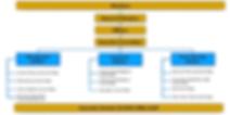JCCNC Organization Chart.png