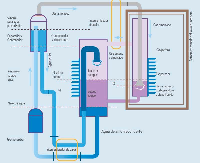 Diseño de absorción comprado por AB Electrolux