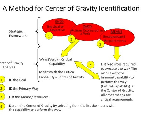 National Centre of Gravity