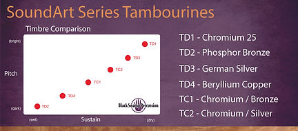 Black Swamp SoundArt Series Timbre Comparison Chart