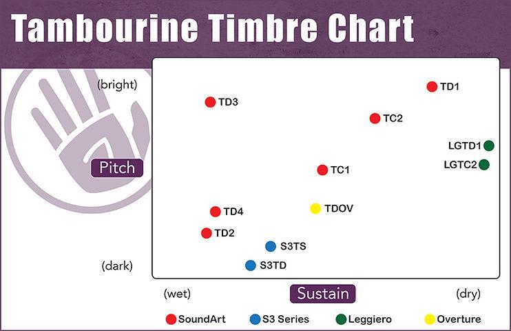Tambourine Timbre Comparison Chart