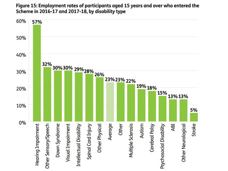 Employment rates NDIS