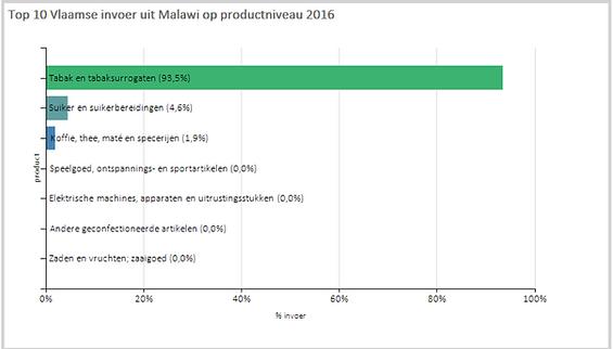grafiek malawi.png