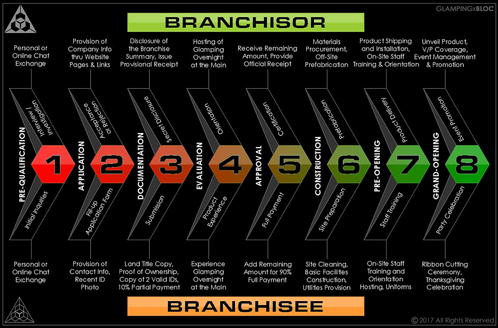 BRANCHISE PROCESS.jpg