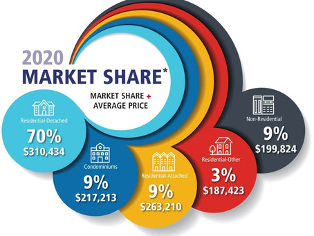Strong start to 2020 for Winnipeg home sales