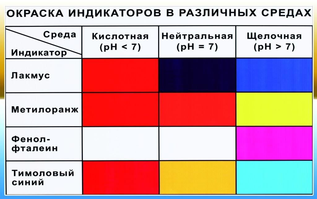 Окраска индикаторов картинка