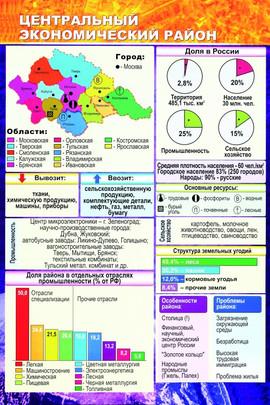 центральный экономический район.jpg