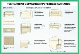ОБРАБОТКА ПРОРЕЗНЫХ КАРМАНОВ.jpg