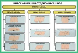 КЛАССИФИКАЦИЯ ОТДЕЛОЧНЫХ ШВОВ.jpg