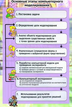 этапы моделирования.jpg