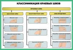 КЛАССИФИКАЦИЯ КРАЕВЫХ ШВОВ.jpg