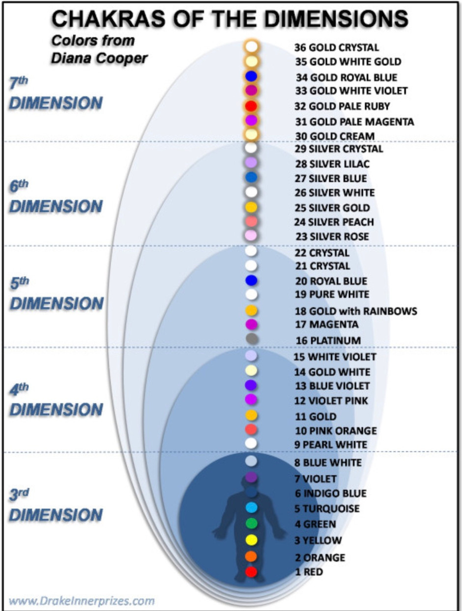 Chakras of the Dimensions